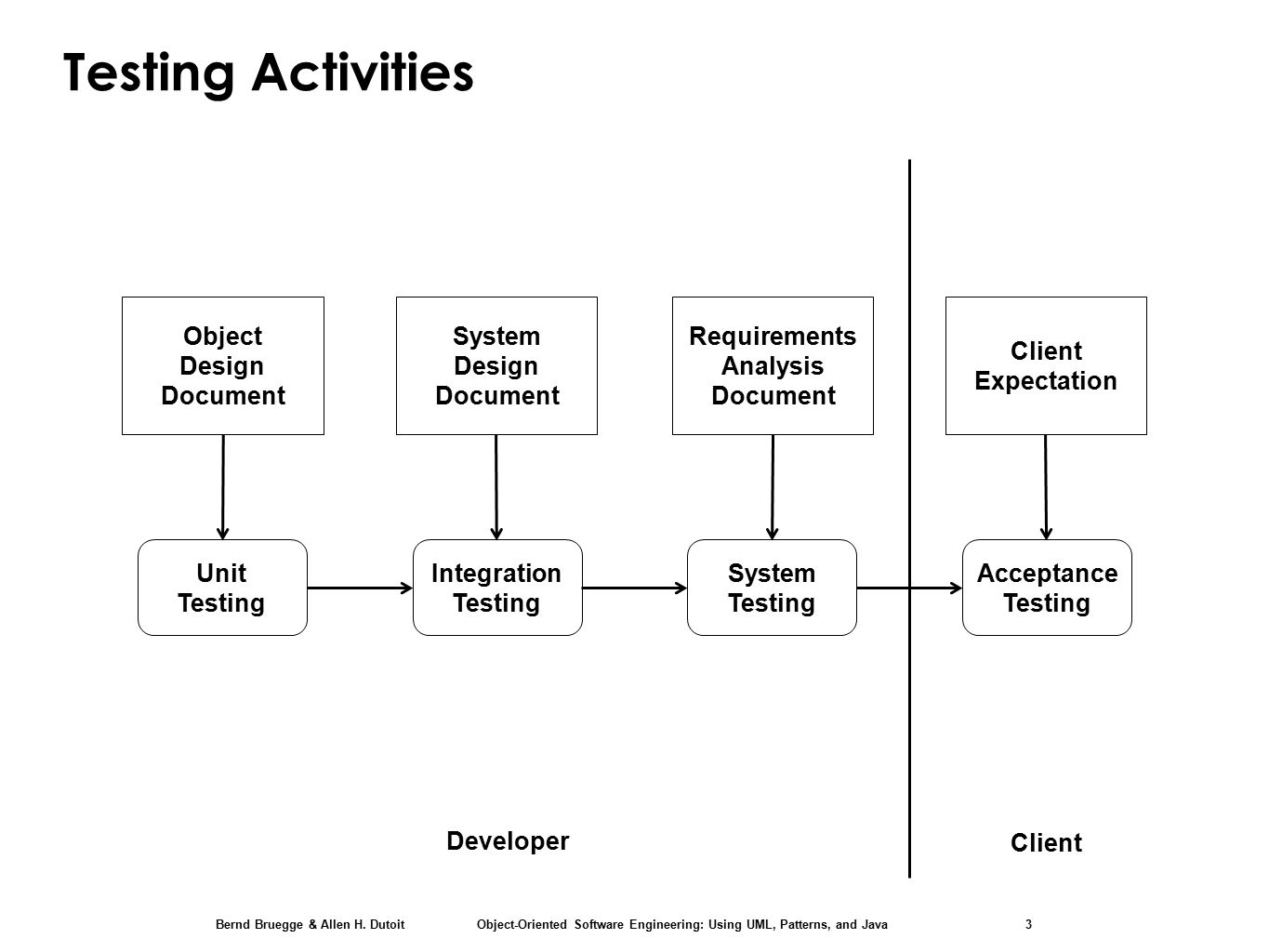 Chapter 11 testing unit testing with junit 4 ppt download 3 requirements analysis pooptronica Choice Image