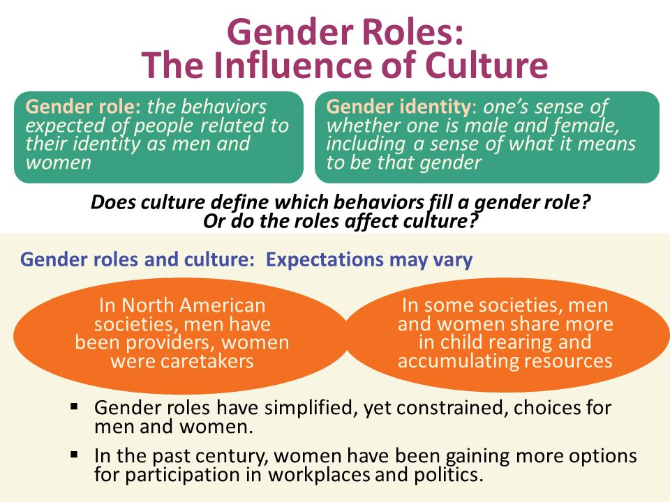 gender roles in cultural context Culture and society has an enormous impact on gender roles in america americans receive thousands of cultural messages each week concerning gender roles, including advertisements, movies, tv, music, magazines and family influence.