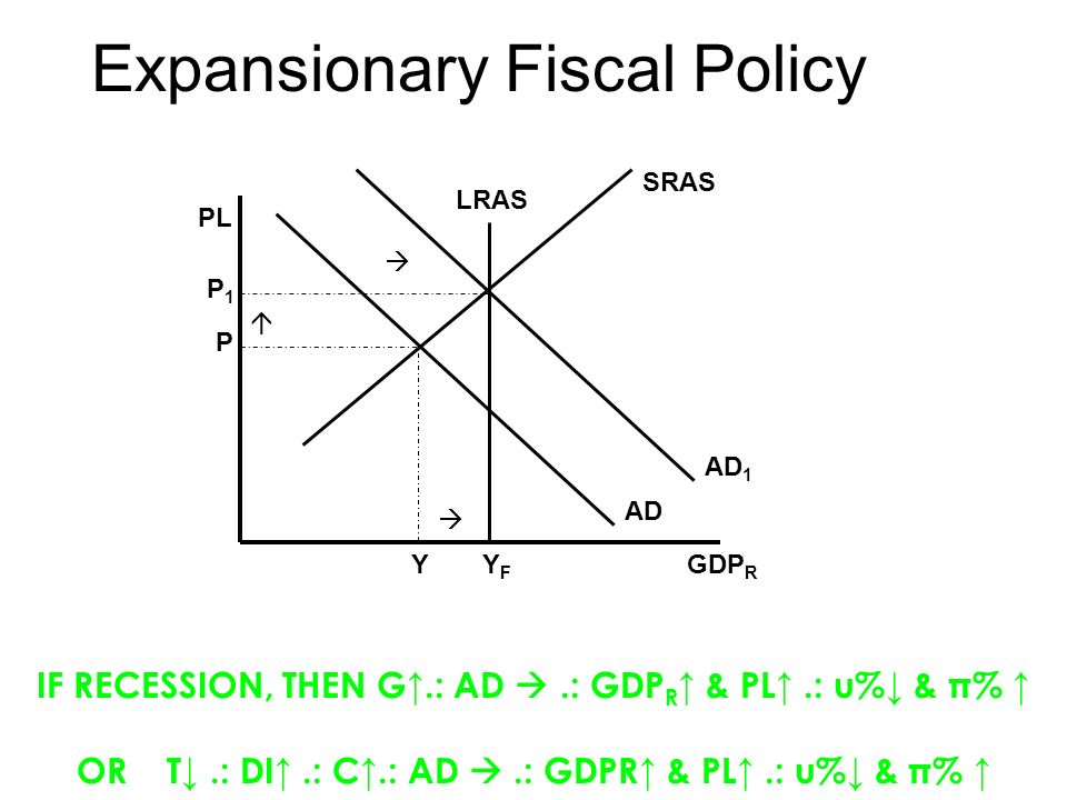 expansionary and concretionary fiscal policy Boschen, respectively, for making their data sets on monetary policy stance  measures electronically  after a contractionary monetary shock, multi-county.