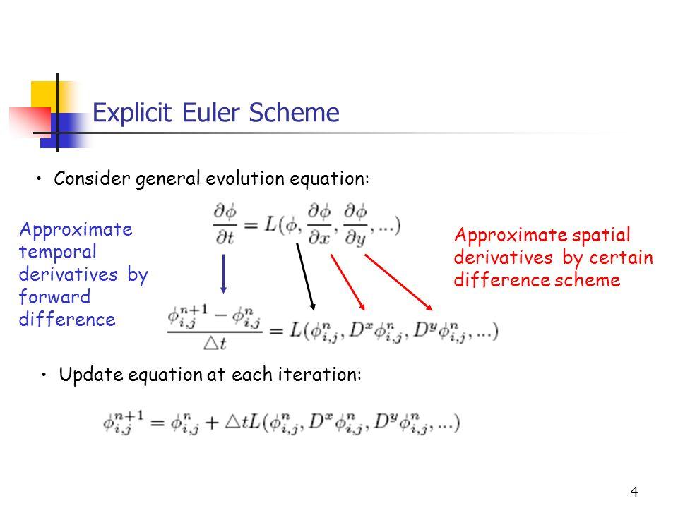 Euler iteration formula