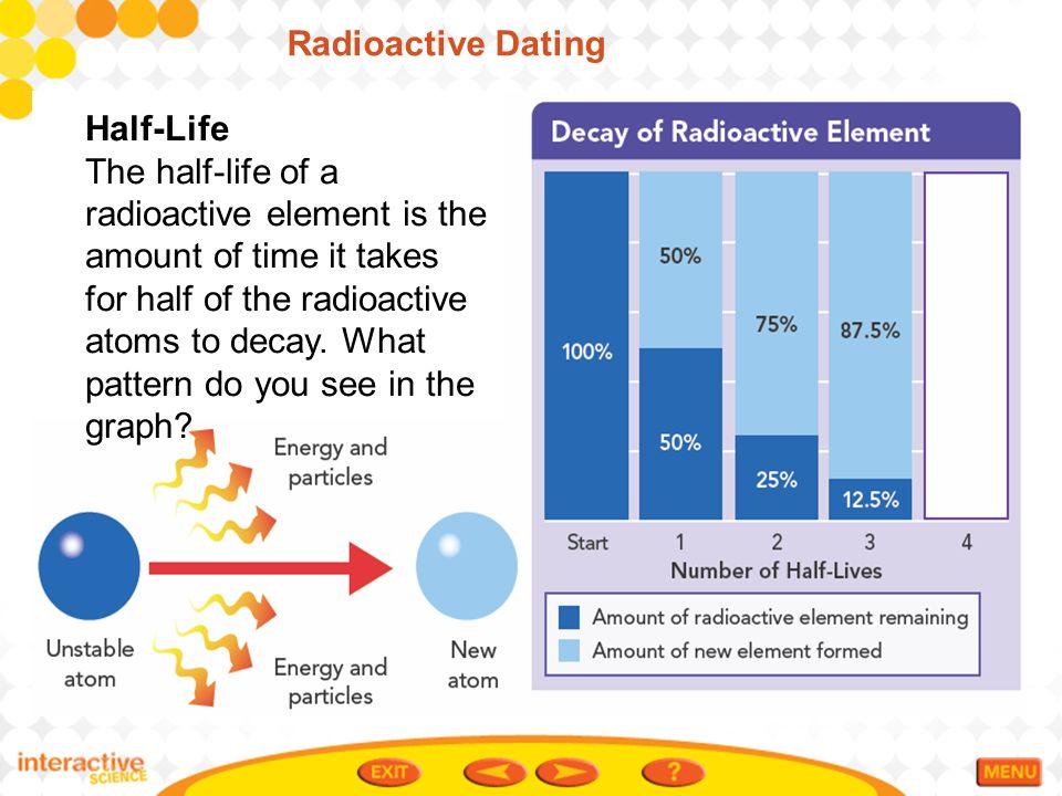 Potassium dating