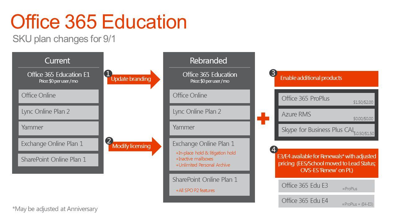 Updated october 2015 office 365 education l300 partner for Plus plan online