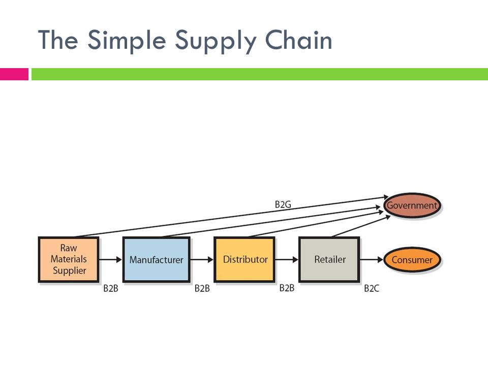 Supply Chain Management Ppt Video Online Download