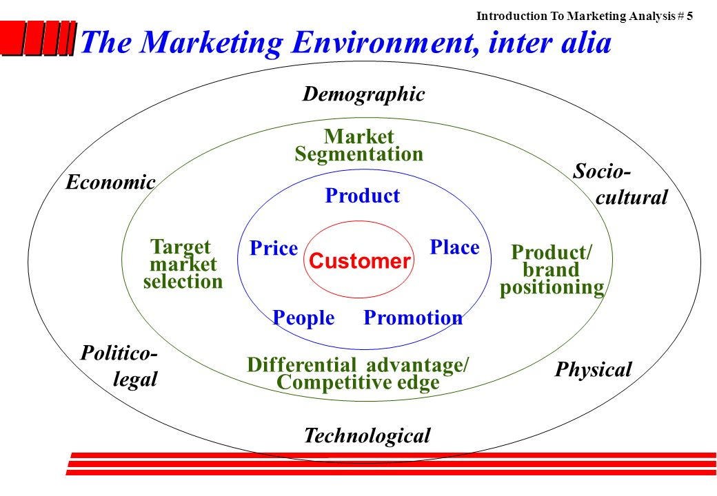 analyzing the marketing environment The marketing environment is everything your company must take into consideration when developing and presenting a new product the elements of a marketing environment include, but are not limited.