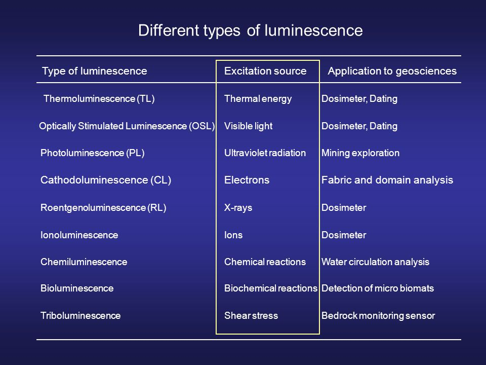 thermoluminescence dating ppt Unit 1 the first civilizations and empires, prehistory-ad powerpoint presentation, ppt - docslides- 500 thermoluminescence dating.