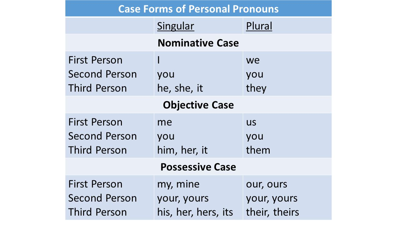 Using Pronouns Correctly - ppt video online download