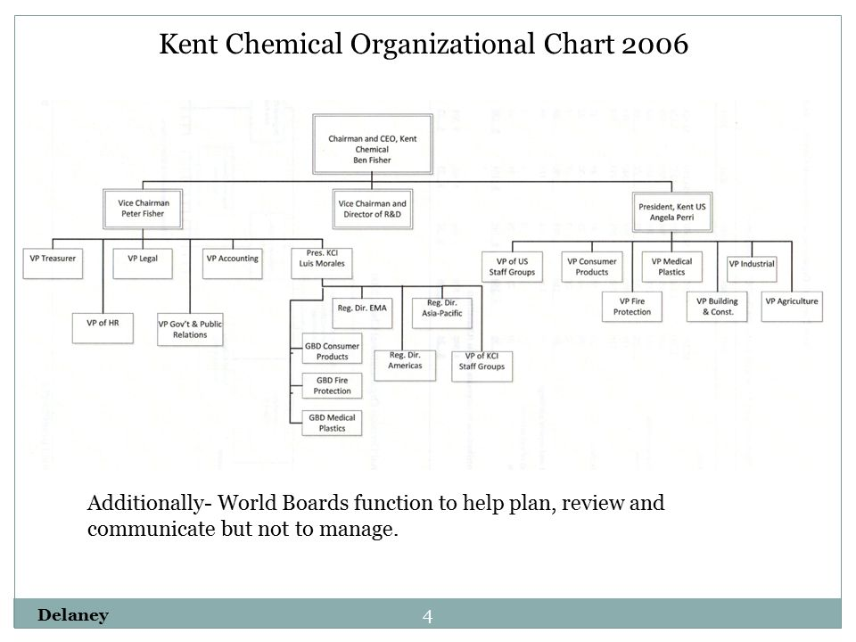kent chemical organizing for international growth Kent chemical was founded in usa in the year 1917 as a rubber producing company fisher family owned 10% of the stock and was one of the largest shareholders the company had 2 major divisions – namely kent chemical international (kci) and kent chemical products (kcp) and 3 core business lines.