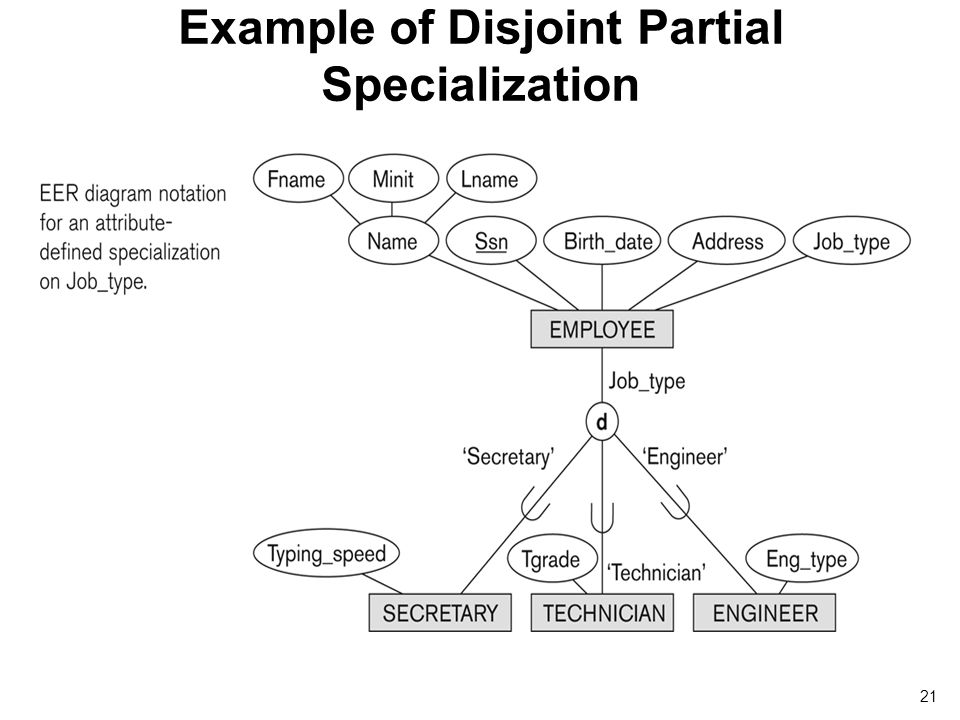 Eer model ppt video online download example of disjoint partial specialization pronofoot35fo Image collections