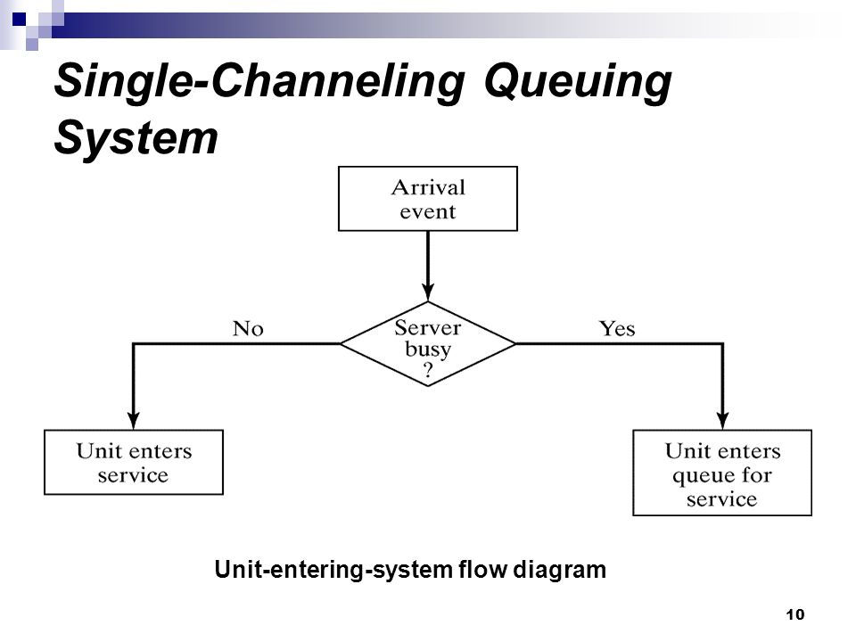 Images of Queuing System Examples - www industrious info