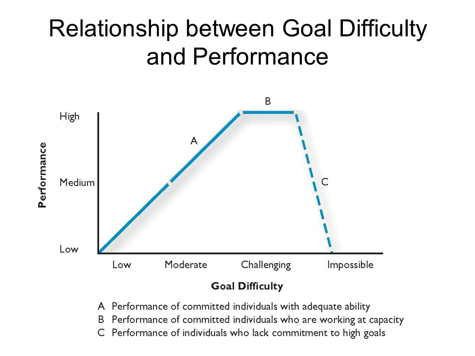 explain the relationship between setting effective expectations and organizational performance The lack of clearly understood expectation is the source of much strife in relationships, the cause of most conflicts, and the beginning of poor organizational performance as leaders, we must strive to build clear expectations throughout our organizations, and it must start with us.