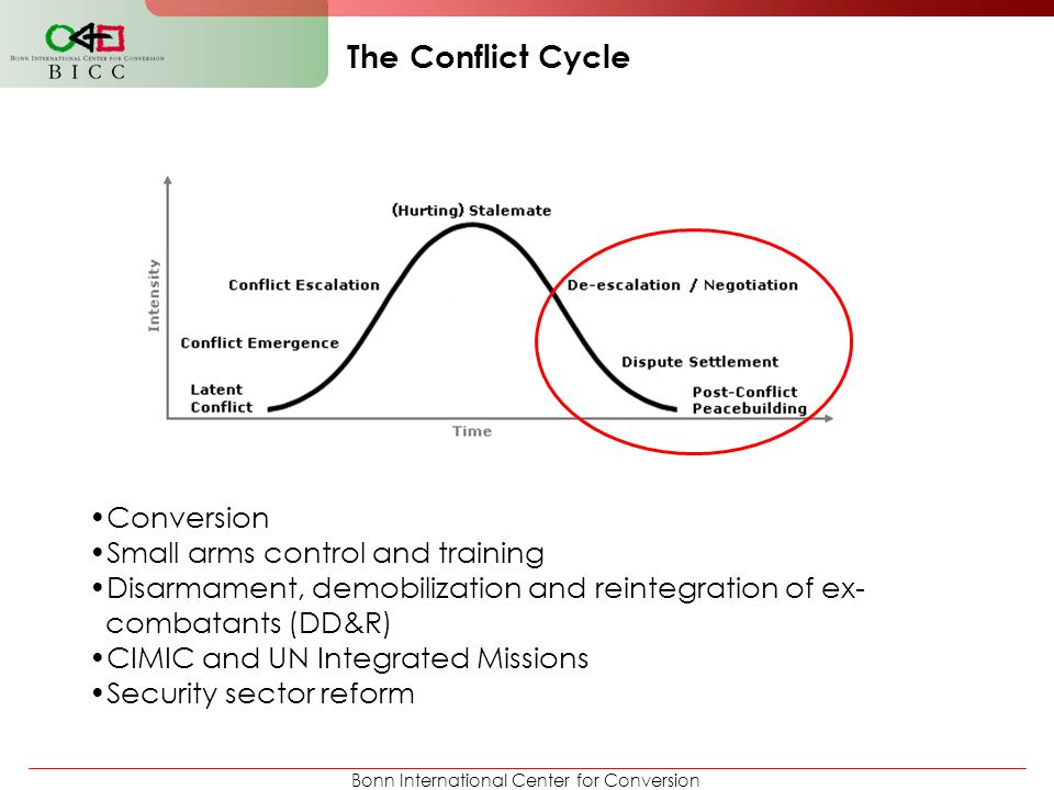 The Conflict Cycle Conversion Small arms control and training