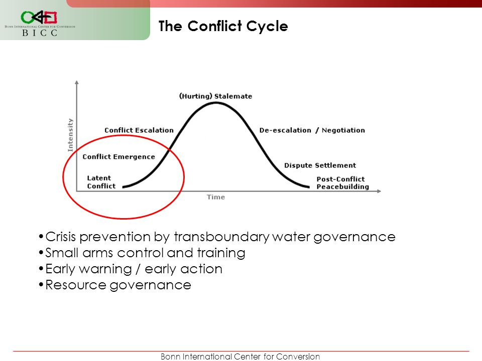 The Conflict Cycle Crisis prevention by transboundary water governance