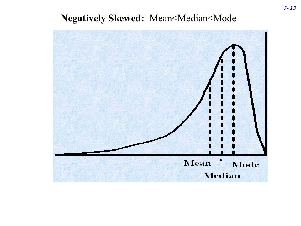 mean median skewness relationship quizzes