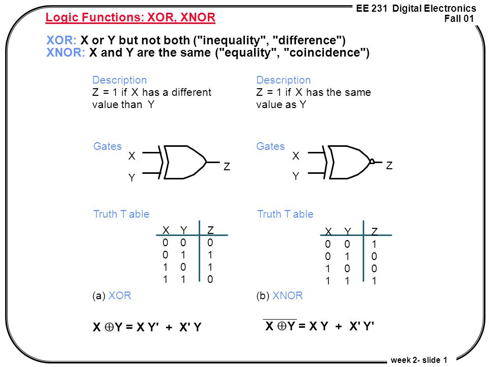 Logic functions xor xnor ppt video online download for Puertas xor y xnor