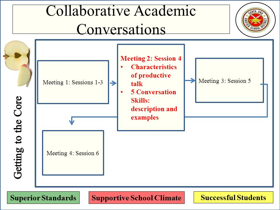 Collaborative Conversations In The Classroom ~ Collaborative academic conversations ppt video online