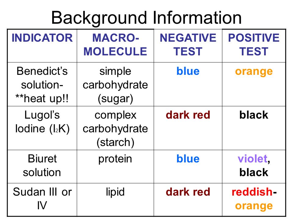 identifying macromolecules in common foods Food chemistry testing studies to learn those chemical processes taking place inside food tell us what is safe to eat, make sure the quality is consistant and even.
