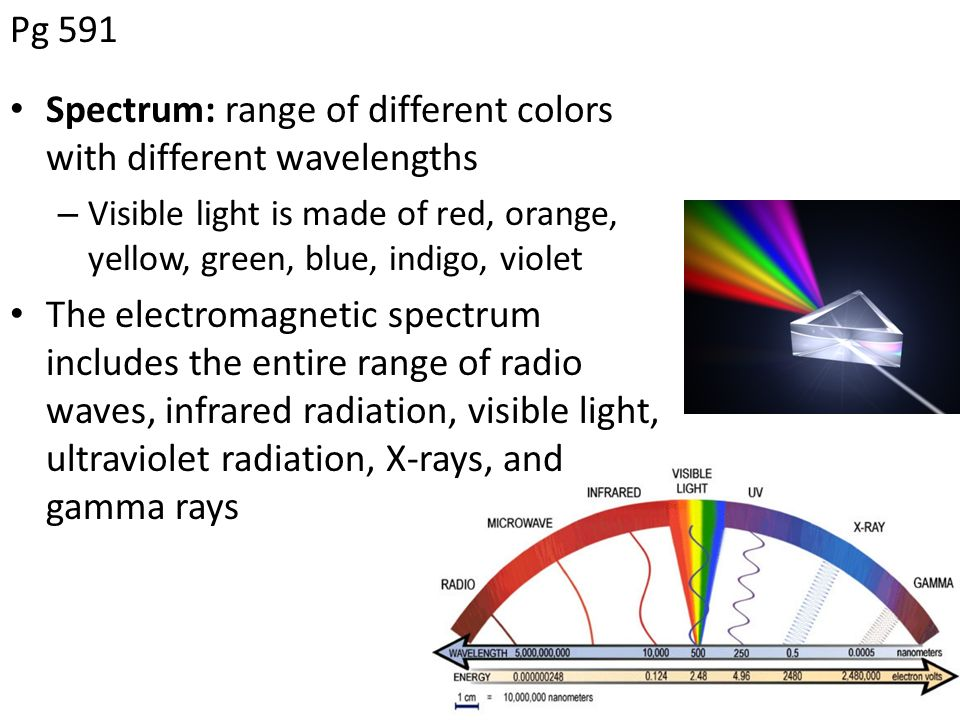 examination how different coloured rays of X-rays are an extremely important part of your dental evaluation, and they are vital to proper diagnosis and prevention of disease the kinds of x-rays needed are based upon your age, your medical history, a thorough examination of the mouth, a tmj evaluation, and an examination of the health of your gums.