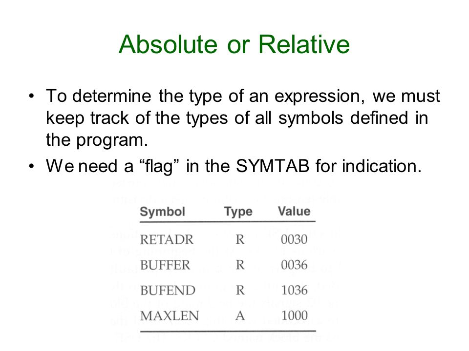 Absolute or Relative To determine the type of an expression, we must keep track of the types of all symbols defined in the program.