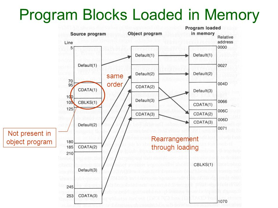 Program Blocks Loaded in Memory