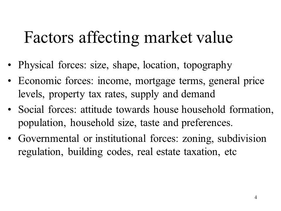 Environmental Factors Affecting Property Market