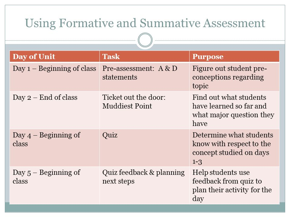 Formative And Summative Assessment In The Classroom  Ppt Download