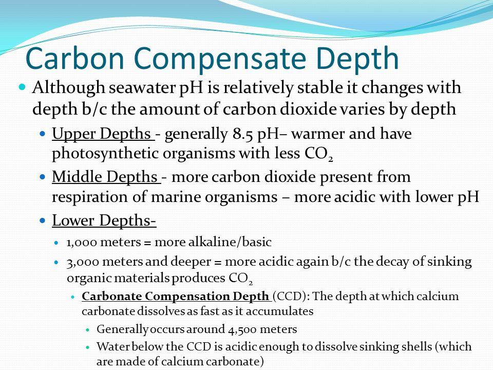 Carbon Compensate Depth