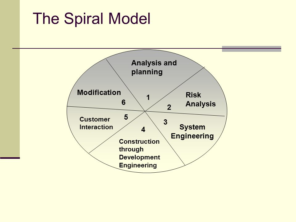 spiral model in software engineering pdf