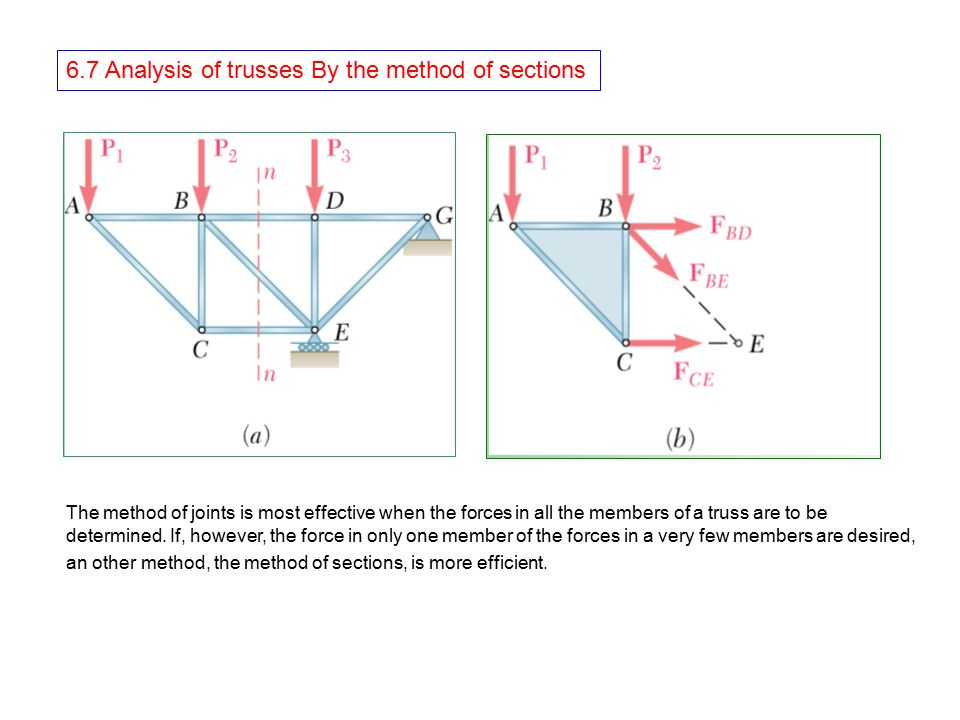 6.7 Analysis of trusses By the method of sections - ppt video online ...