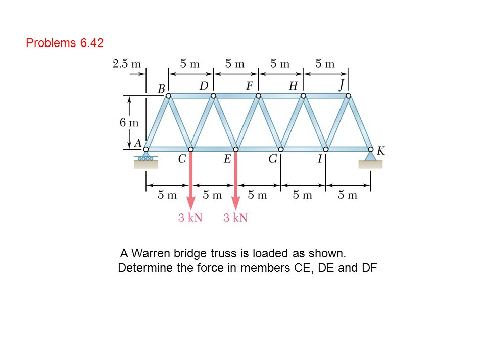 6.7 analysis of trusses by the method of sections - ppt ... warren bridge force diagram h bridge circuit diagram with forward reverse