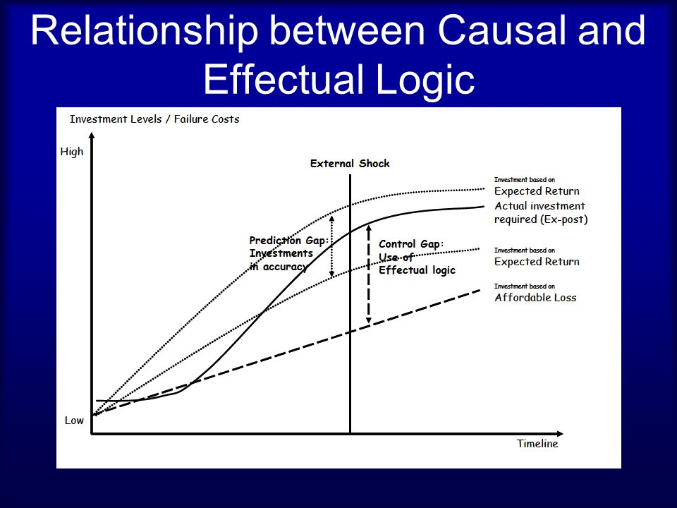 distinction between a correlation and causal relationship