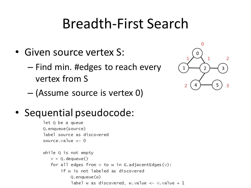Breadth First Search or BFS for a Graph - GeeksforGeeks