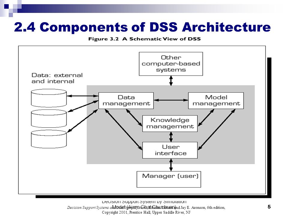 Upper Saddle River Nj >> Architecture of Decision Support System - ppt video online download