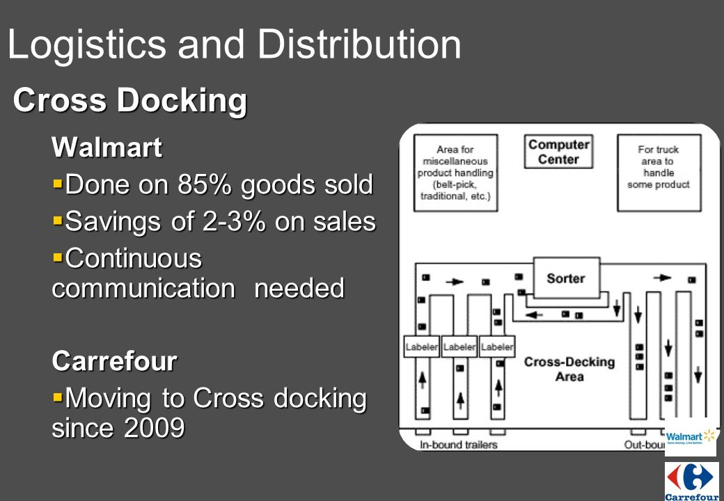 walmart distribution and logistics system The importance of supply chain management and logistics in modern day business wal-mart's success is its distribution system to mis in walmart.