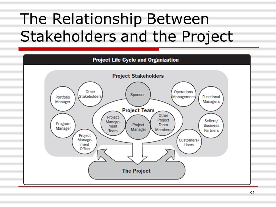 the relationship between shareholders and stakeholders