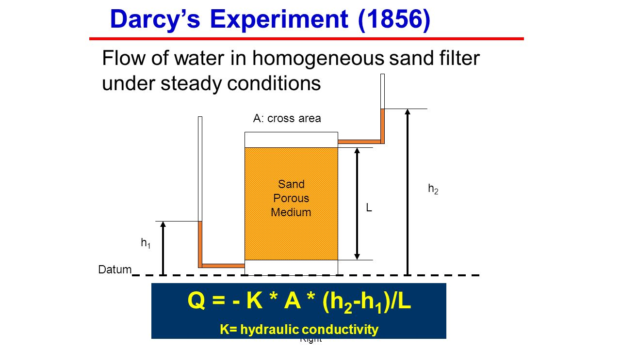 Conductivity Of Water : Groundwater pollution remediation note ppt download