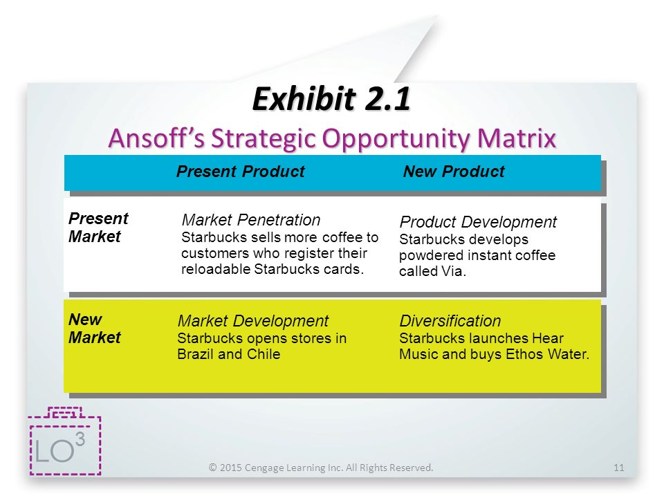 starbucks analysis based on ansoffs matrix Starbucks coffee's generic strategy, based on porter's model, allows the firm to compete based on specialty products starbucks also uses its intensive growth strategies to support expansion, although its focus is on market penetration.