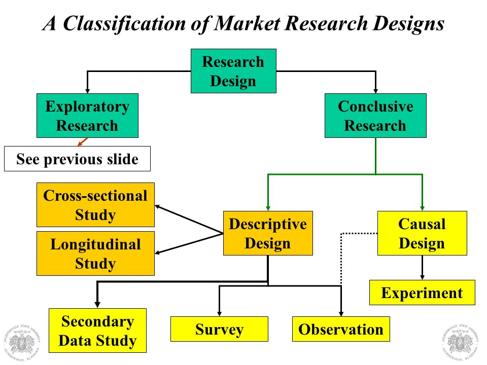 Overview Of Research Designs Ppt Video Online Download