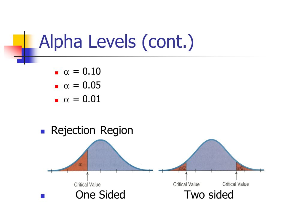 how to find rejection region with alpha