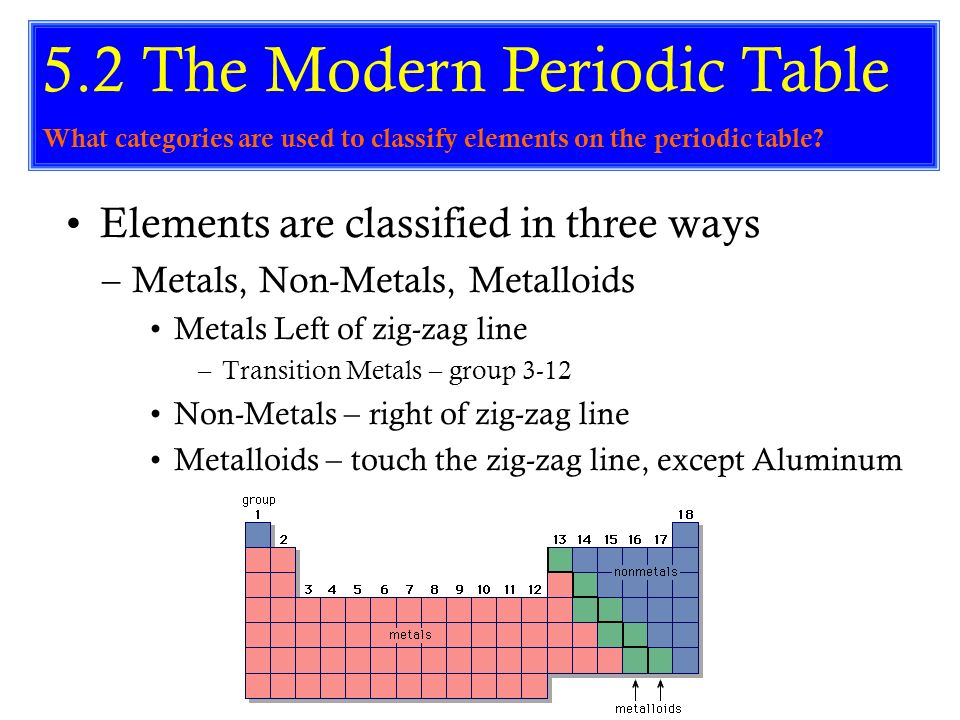 periodic table periodic table group names 3 12 s 113 what is the - Periodic Table Group Names 3 12