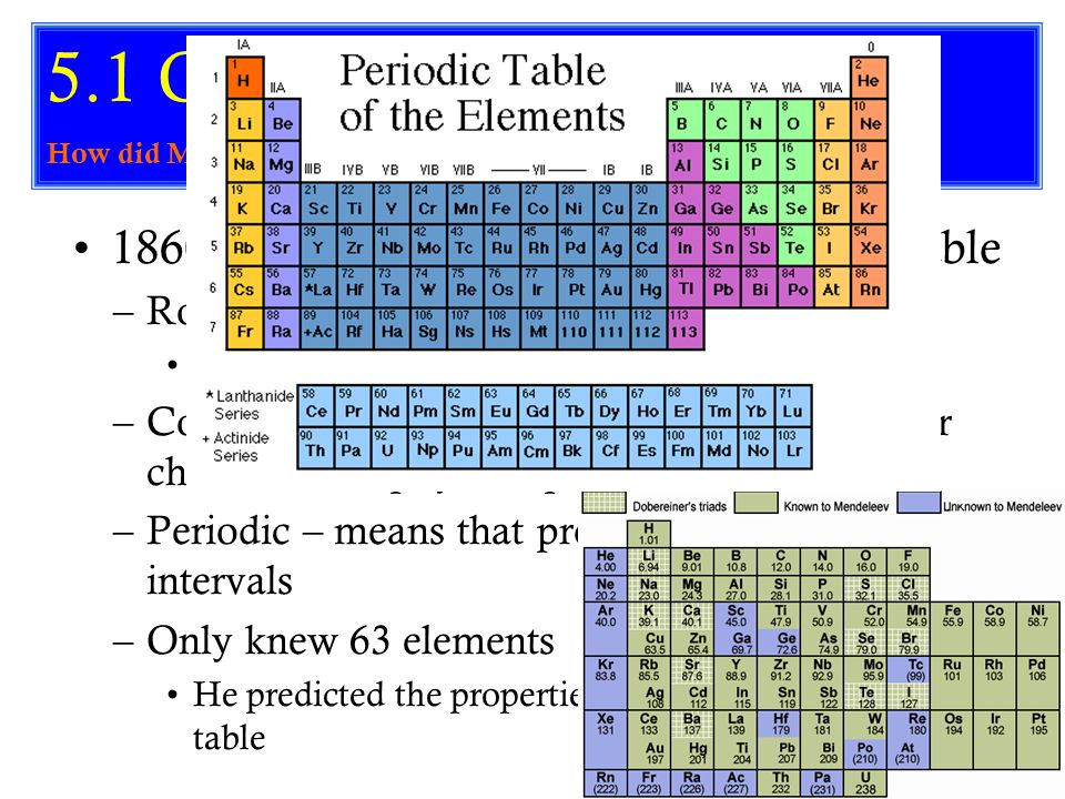 the periodic table essay View and download periodic table essays examples also discover topics, titles, outlines, thesis statements, and conclusions for your periodic table essay.