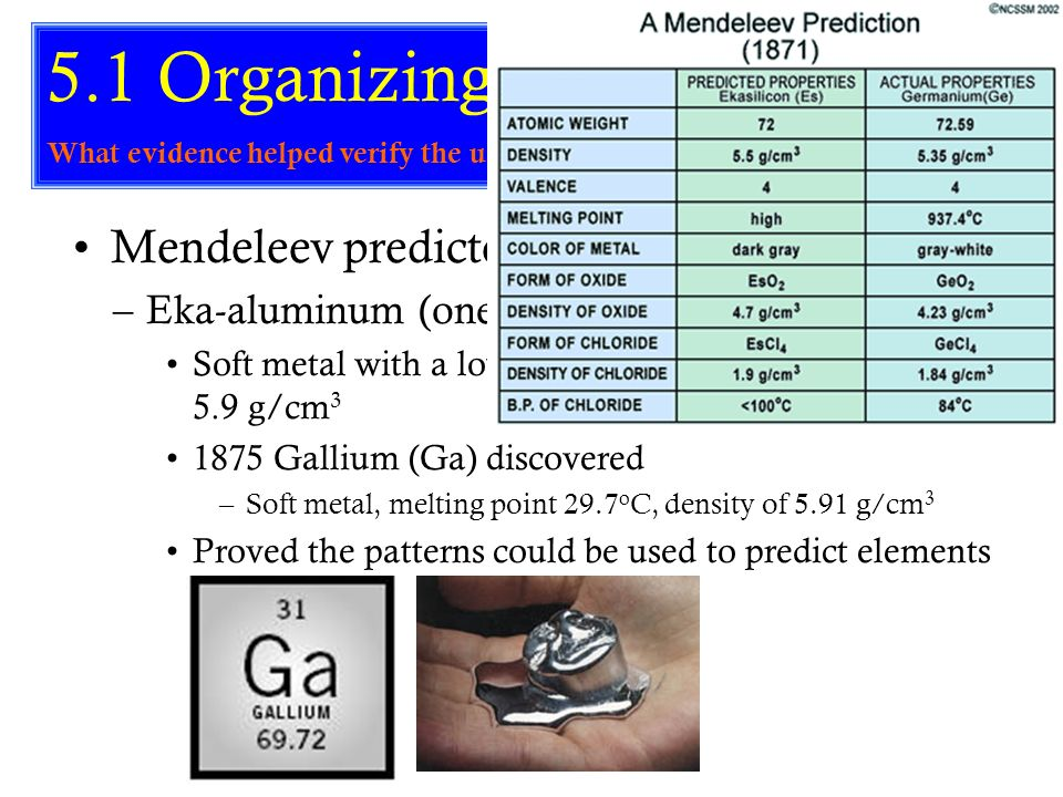 Periodic Table mendeleevs periodic table helped predict properties of : S-113 What is the periodic Table? How is it arranged? - ppt video ...