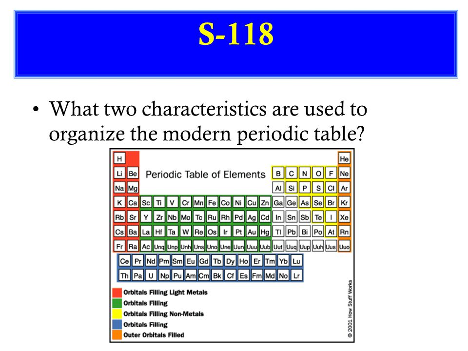 S 113 what is the periodic table how is it arranged for 118 periodic table