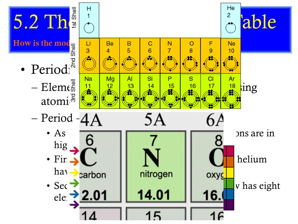 52 the modern periodic table - In The Periodic Table As The Atomic Number Increases From 11 To 17