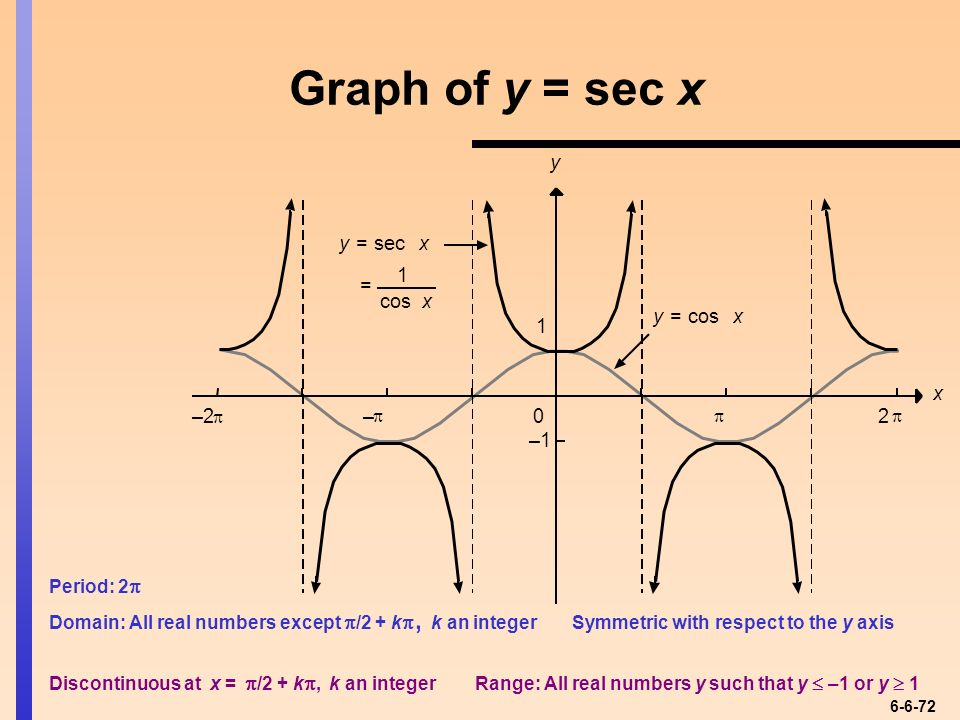 Chapter Six Trigonometric Functions - ppt video online ...