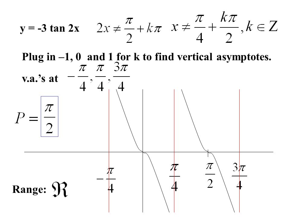 Trigonometric functions ppt download 7 y 3 tan 2x plug in 1 0 and 1 for k to find vertical asymptotes vas at range ccuart Gallery