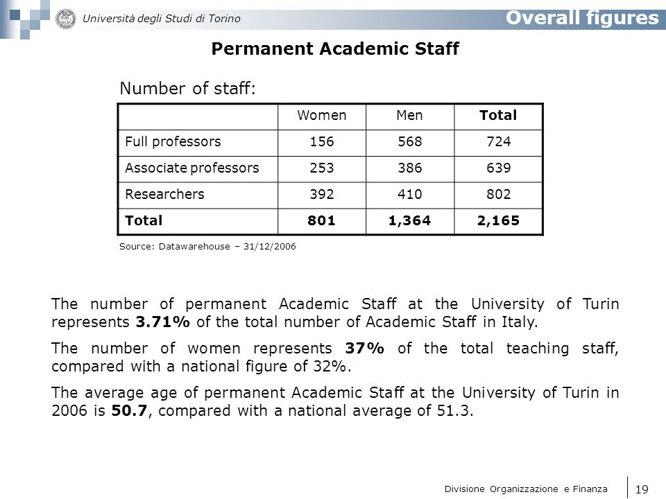Permanent Academic Staff