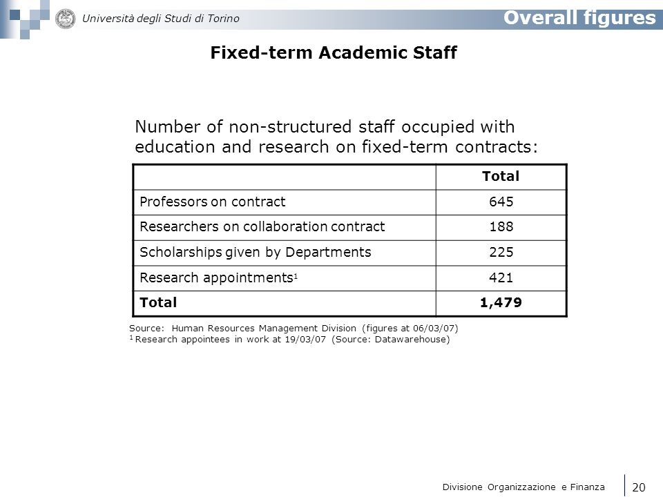 Fixed-term Academic Staff
