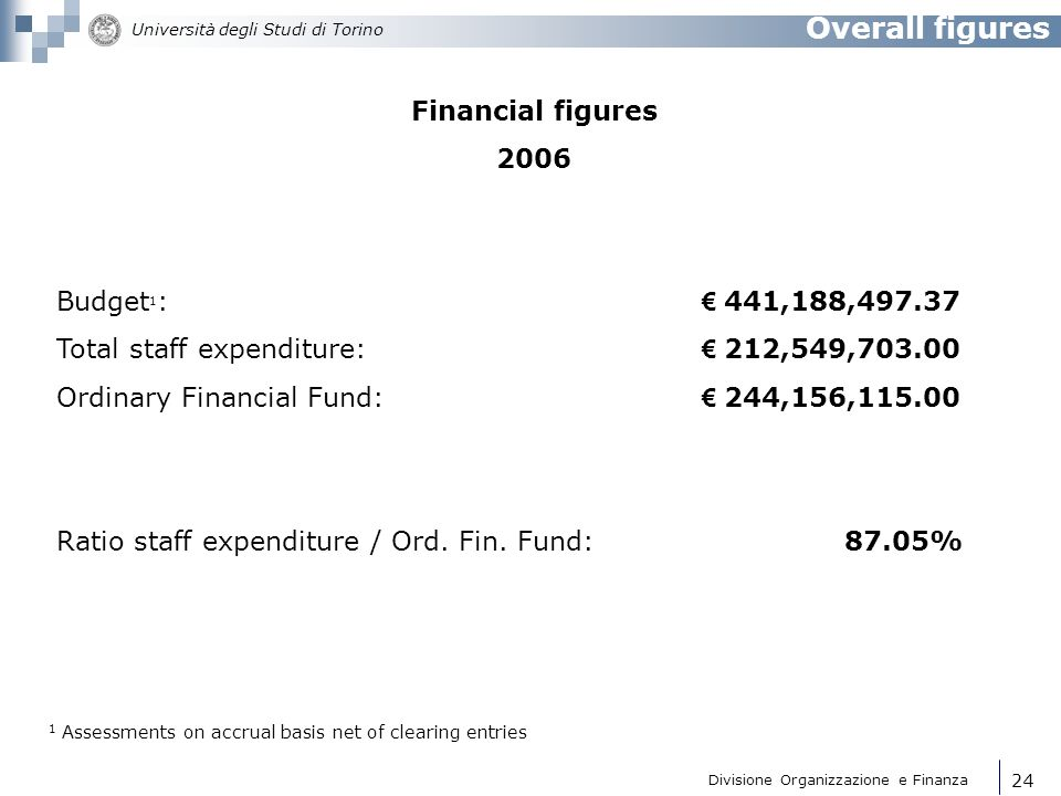 Overall figures Financial figures 2006 Budget1: € 441,188,497.37