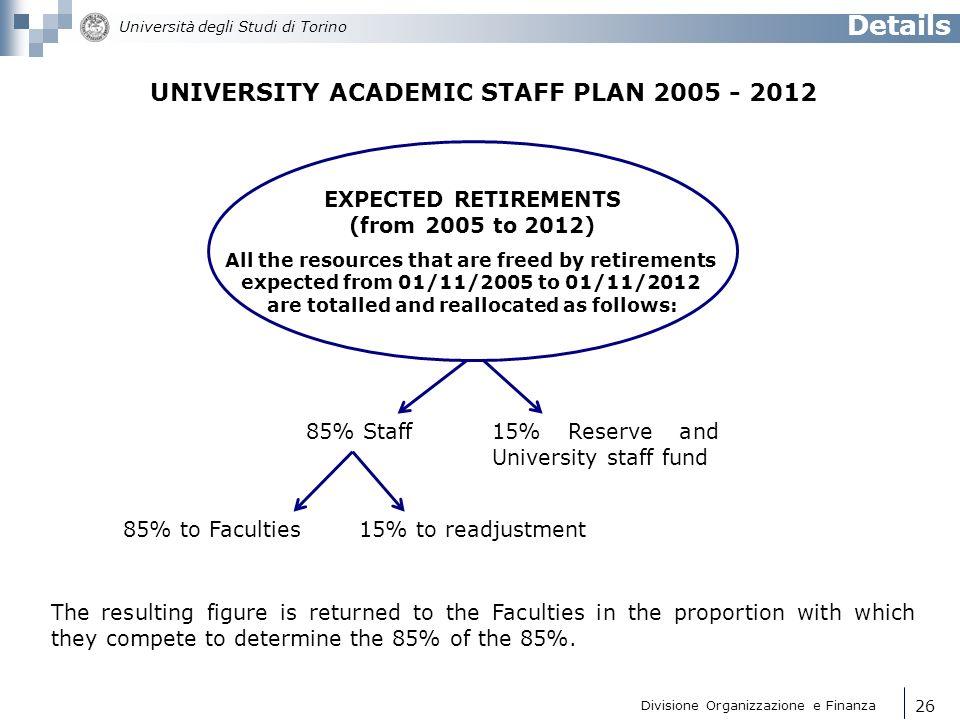 Details UNIVERSITY ACADEMIC STAFF PLAN 2005 - 2012