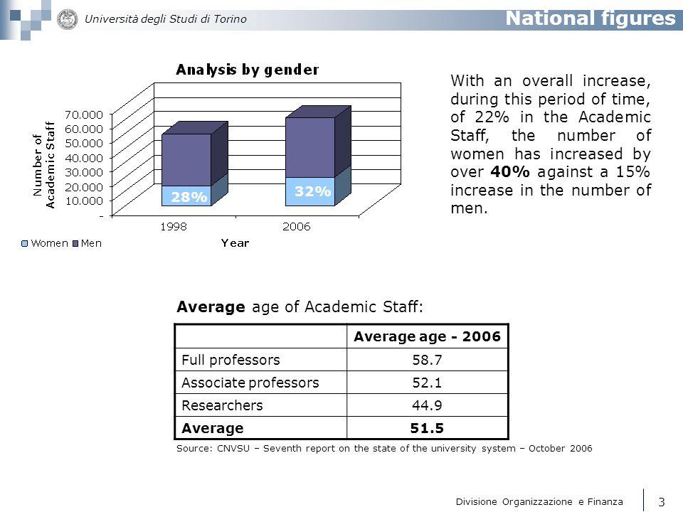 National figures